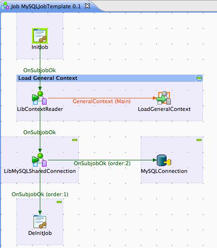 Talend by Example - A MySQL Talend Job Template